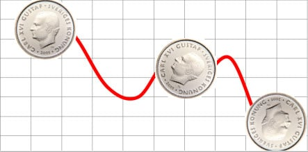 Krona at weakest level in six years